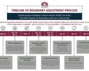 Boundary Timeline 2018-19